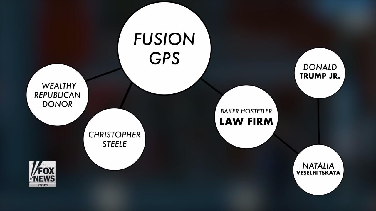 Image result for Fusion GPS