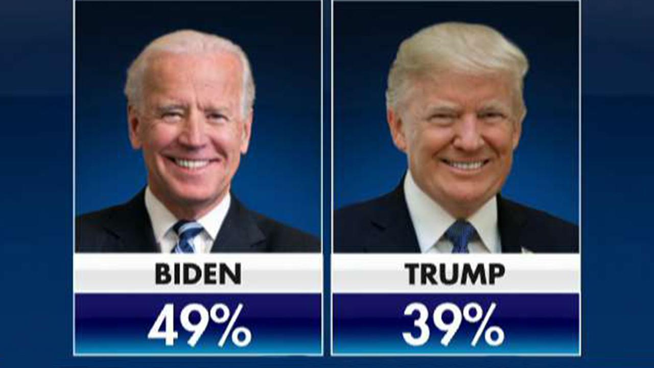 Fox News poll shows Trump down by 10 points to Biden