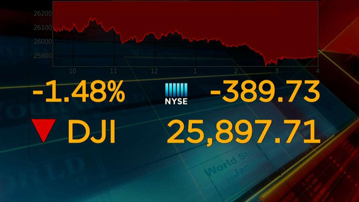Dow gets hammered amid trade tensions with China