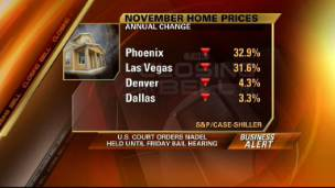 U.S. Home Prices Decline At Record Level