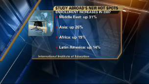 Study Abroad Trends
