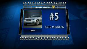 Power Rankings: Auto Winners